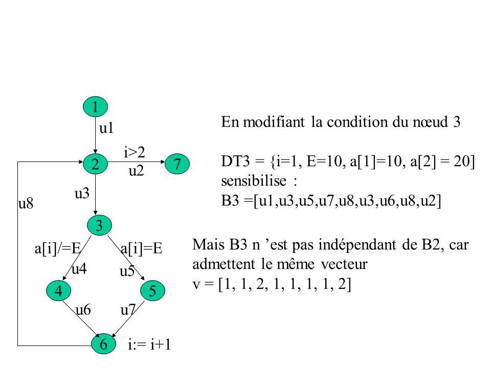 1 En modifiant la condition du nœud 3. DT3 = {i=1, E=10, a[1]=10, a[2] = 20] sensibilise : B3 =[u1,u3,u5,u7,u8,u3,u6,u8,u2]